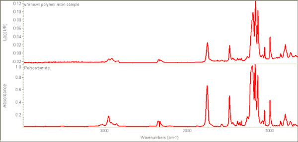 Fourier Transform Infrared Spectroscopy (FTIR) Testing